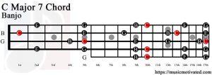 C Major 7 Banjo chord