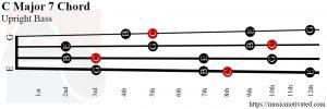 C Major 7 Upright Bass chord