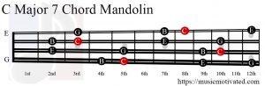 C Major 7 Mandolin chord