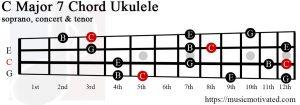 C Major 7 Ukulele chord