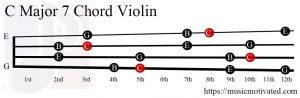 C Major 7 Violin chord