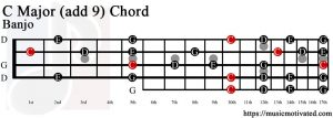 C Major (add 9) Banjo chord