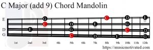 C Major (add 9) Mandolin chord