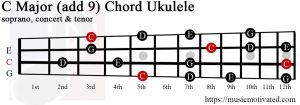 C Major add 9 ukulele chord