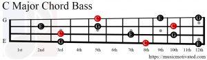 C Major chord bass