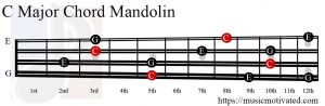 C Major chord mandolin