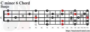 C minor 6 Banjo chord