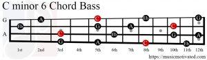 Cmin6 chord Bass