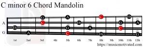 C minor 6 Mandolin chord
