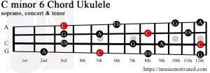 C minor 6 Ukulele chord