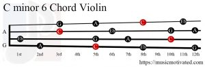 C minor 6 Violin chord