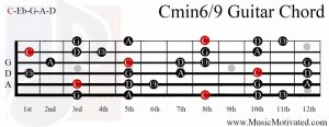 Cmin69 Chord on a guitar