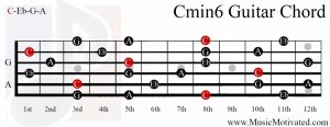 Cmin6 chord on a guitar
