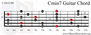 Cmin7 chord on a guitar