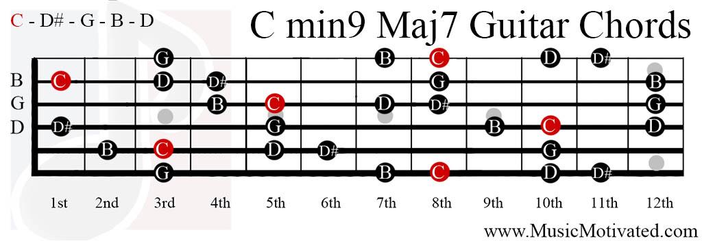 C Minor Seventh Guitar Chord Diagrams  Scales