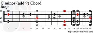 C minor add 9 Banjo chord