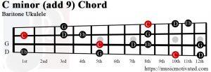 C minor add 9 Baritone ukulele chordv