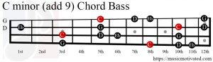 C minor (add 9) chord Bass