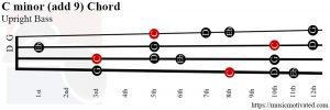 C minor (add 9) Upright Bass chord