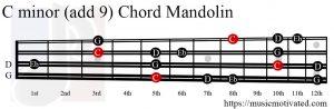 C minor add 9 Mandolin chord