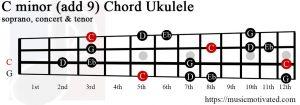 C minor add 9 Ukulele chord