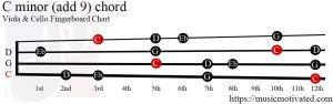 C minor (add 9) Viola/Cello chord