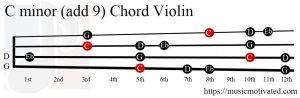 C minor add 9 Violin chord