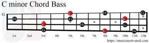 C minor chord Bass