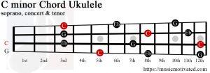 C minor Ukulele chord