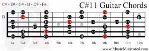 C#11 chord on a guitar