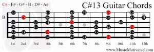 C#13 chord on a guitar
