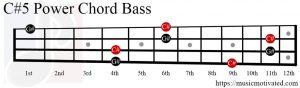 C#5 chord Bass