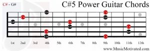C#5 power chord on a guitar