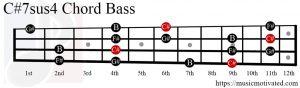 C#7sus4 chord Bass