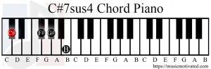 C#7sus4 chord piano