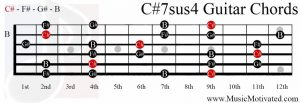 C#7sus4 chord on a guitar