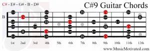 C#9 chord on a guitar