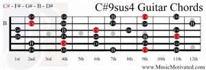 C#9sus4 chord on a guitar