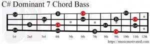 C# Dom7 chord Bass
