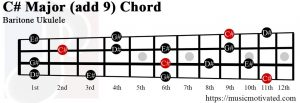 C# Major add 9 Baritone ukulele chord