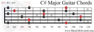 C# Major chord guitar