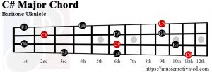 C# Major chord baritone