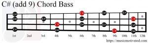C# (add 9) chord Bass