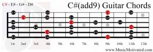 C#(add9) chord on a guitar