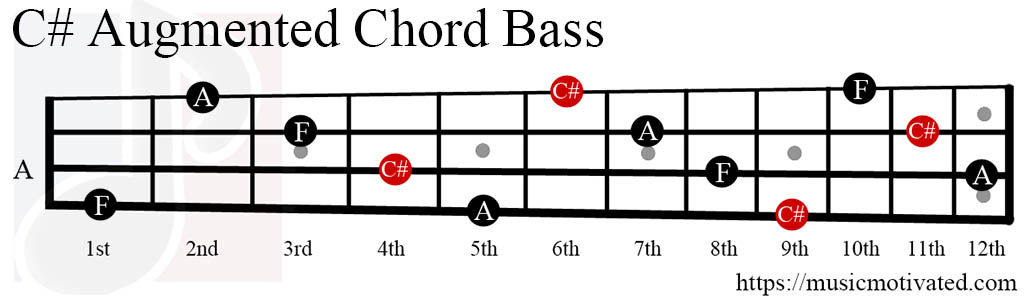 C# Augmented chords