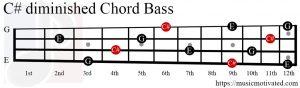 C#dim chord Bass