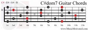 C#dom7 chord on a guitar