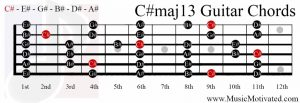 C#maj13 chord on a guitar
