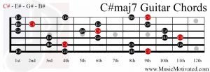 C#maj7 chord on a guitar
