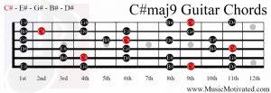 C#maj9 chord on a guitar